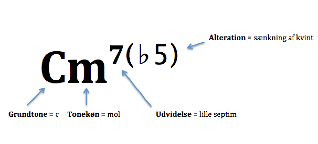 Akkordnotation for C-mol-7 (sænket kvint)