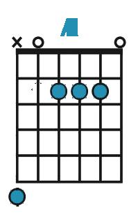 Diagram af A-dur akkord på guitar
