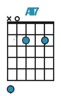 Diagram af A7 akkord på guitar