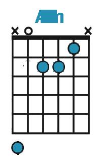 Diagram af A-mol akkord på guitar