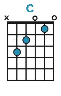 Diagram af C-dur akkord på guitar