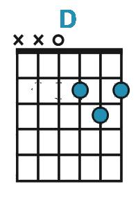 Diagram af D-dur akkord på guitar