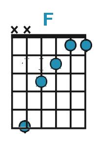 Diagram af F-dur akkord på guitar