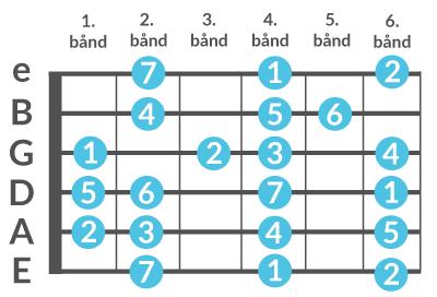 Diagram over molskalaen spillet på 4. bånd af en guitarhals.