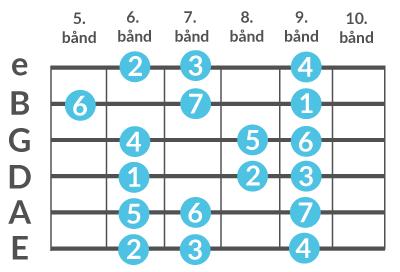 Diagram over molskalaen spillet på 6. bånd af en guitarhals.