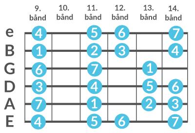 Diagram over molskalaen spillet på 9. bånd af en guitarhals.