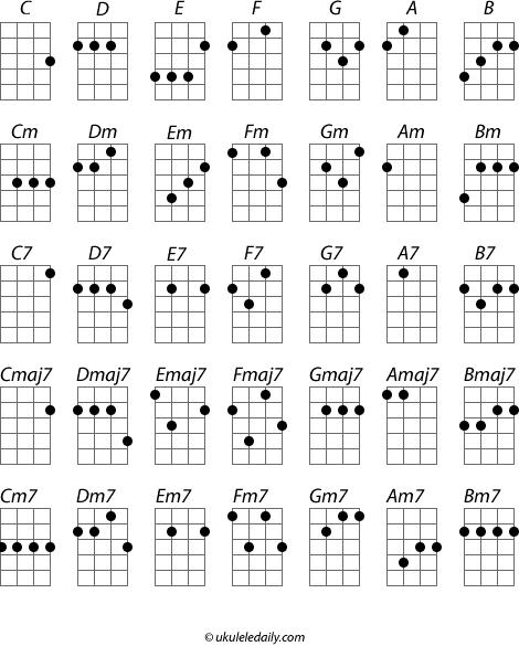 learn to play ukulele, free ukulele lesson, ukulele lessons online